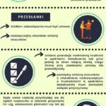 Infografika opisująca możliwości działań w sprawie rozwiązania umowy najmu w galerii handlowej
